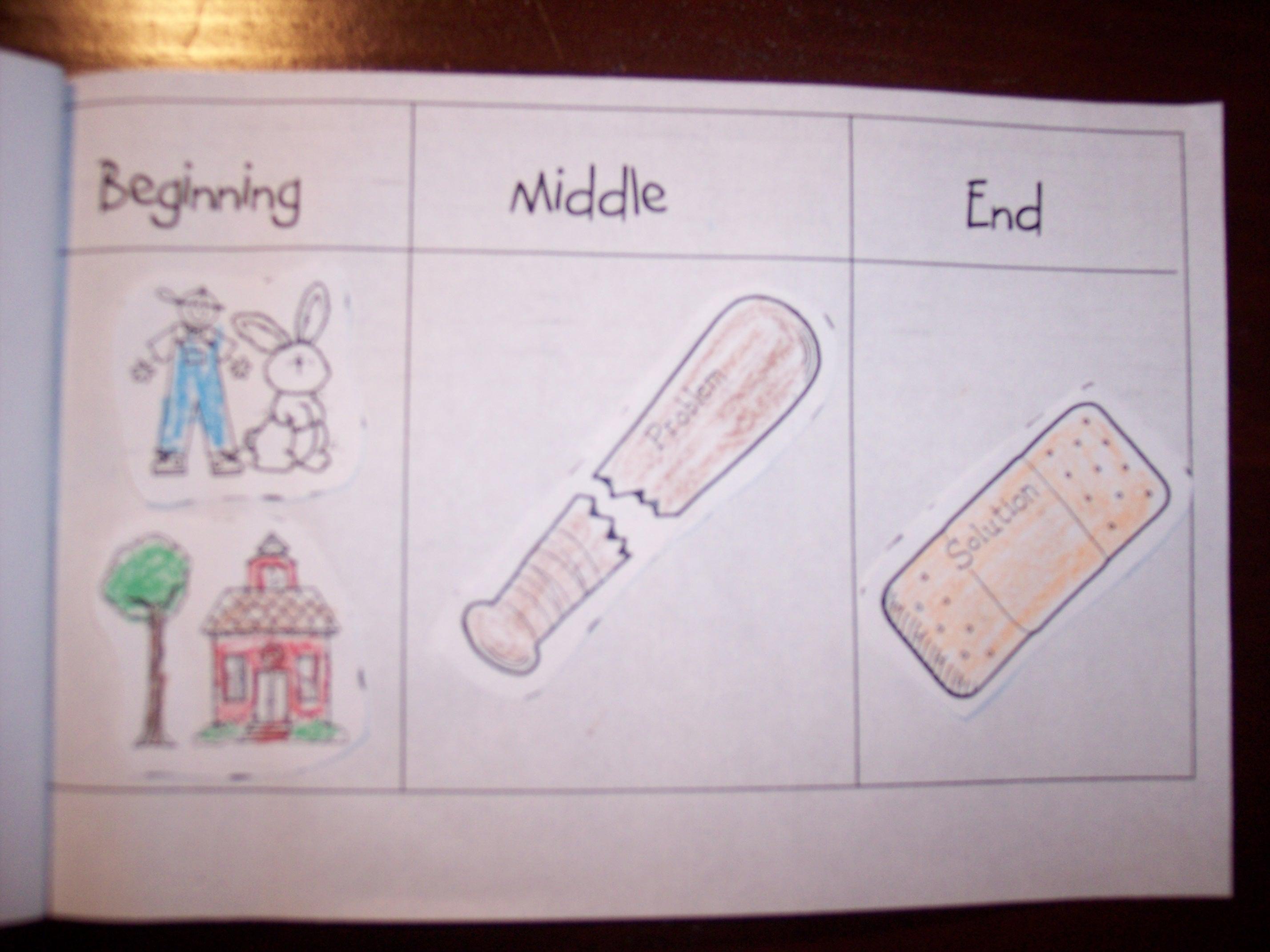 Narrative Text – Beginning Middle End Worksheet Kindergarten